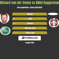 Richard van der Venne vs Nikki Baggerman h2h player stats