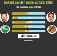 Richard van der Venne vs Carel Eiting h2h player stats