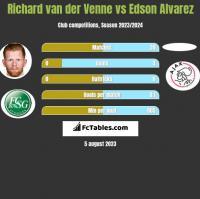 Richard van der Venne vs Edson Alvarez h2h player stats
