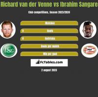 Richard van der Venne vs Ibrahim Sangare h2h player stats