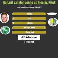 Richard van der Venne vs Nicolas Elsek h2h player stats
