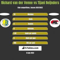 Richard van der Venne vs Tijani Reijnders h2h player stats
