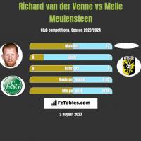 Richard van der Venne vs Melle Meulensteen h2h player stats