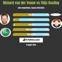 Richard van der Venne vs Thijs Oosting h2h player stats