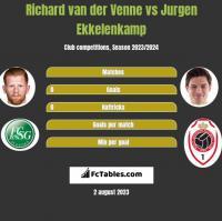 Richard van der Venne vs Jurgen Ekkelenkamp h2h player stats