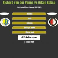 Richard van der Venne vs Orkun Kokcu h2h player stats
