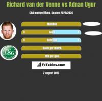 Richard van der Venne vs Adnan Ugur h2h player stats