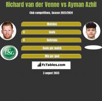 Richard van der Venne vs Ayman Azhil h2h player stats