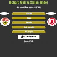 Richard Weil vs Stefan Binder h2h player stats