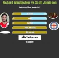 Richard Windbichler vs Scott Jamieson h2h player stats