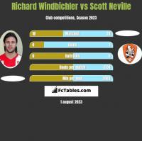 Richard Windbichler vs Scott Neville h2h player stats