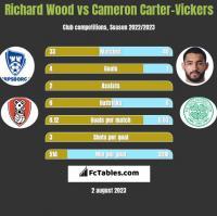 Richard Wood vs Cameron Carter-Vickers h2h player stats