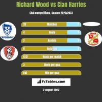 Richard Wood vs Cian Harries h2h player stats