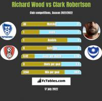 Richard Wood vs Clark Robertson h2h player stats