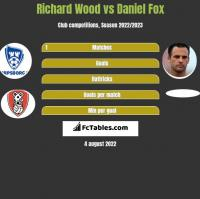 Richard Wood vs Daniel Fox h2h player stats