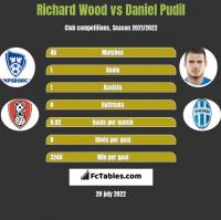 Richard Wood vs Daniel Pudil h2h player stats