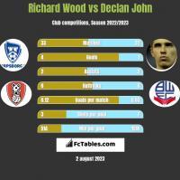 Richard Wood vs Declan John h2h player stats