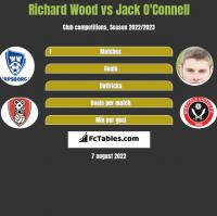 Richard Wood vs Jack O'Connell h2h player stats