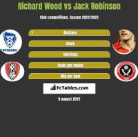 Richard Wood vs Jack Robinson h2h player stats