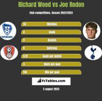 Richard Wood vs Joe Rodon h2h player stats