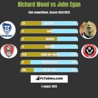 Richard Wood vs John Egan h2h player stats