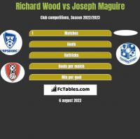 Richard Wood vs Joseph Maguire h2h player stats