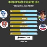 Richard Wood vs Kieran Lee h2h player stats