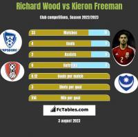 Richard Wood vs Kieron Freeman h2h player stats