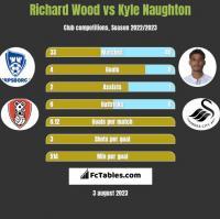 Richard Wood vs Kyle Naughton h2h player stats