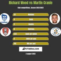 Richard Wood vs Martin Cranie h2h player stats