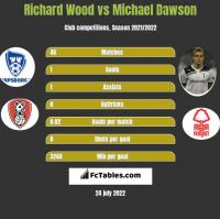 Richard Wood vs Michael Dawson h2h player stats