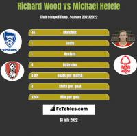 Richard Wood vs Michael Hefele h2h player stats