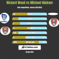 Richard Wood vs Michael Ihiekwe h2h player stats