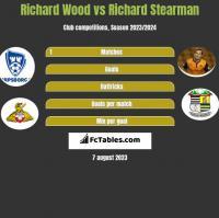 Richard Wood vs Richard Stearman h2h player stats