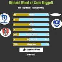 Richard Wood vs Sean Raggett h2h player stats