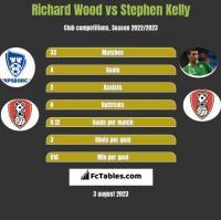 Richard Wood vs Stephen Kelly h2h player stats