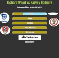 Richard Wood vs Harvey Rodgers h2h player stats