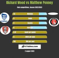 Richard Wood vs Matthew Penney h2h player stats