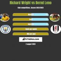 Richard Wright vs Bernd Leno h2h player stats