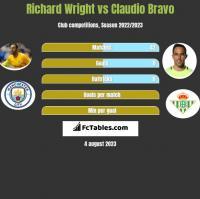 Richard Wright vs Claudio Bravo h2h player stats