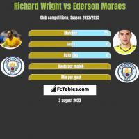 Richard Wright vs Ederson Moraes h2h player stats