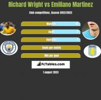 Richard Wright vs Emiliano Martinez h2h player stats
