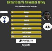 Richarlison vs Alexander Tettey h2h player stats