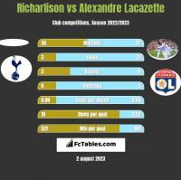 Richarlison vs Alexandre Lacazette h2h player stats