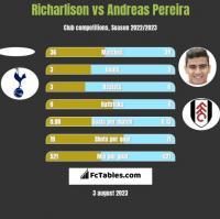 Richarlison vs Andreas Pereira h2h player stats