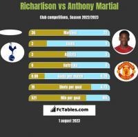 Richarlison vs Anthony Martial h2h player stats