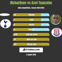 Richarlison vs Axel Tuanzebe h2h player stats