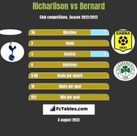 Richarlison vs Bernard h2h player stats