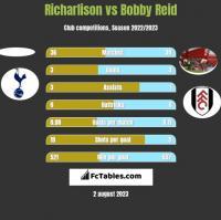 Richarlison vs Bobby Reid h2h player stats