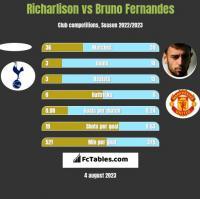 Richarlison vs Bruno Fernandes h2h player stats